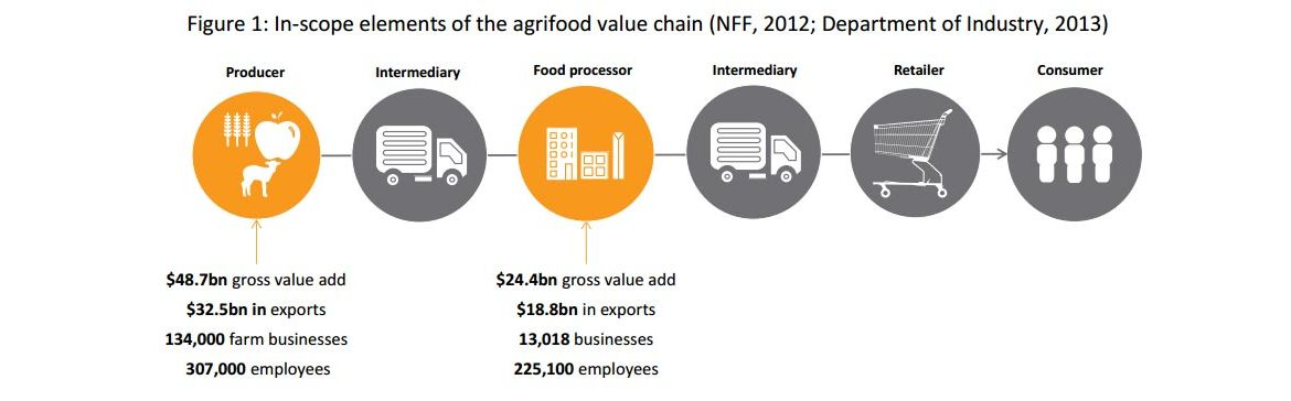 Agrifood_report_1